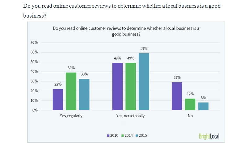 92 Percent of Consumers Read Online Reviews 2015
