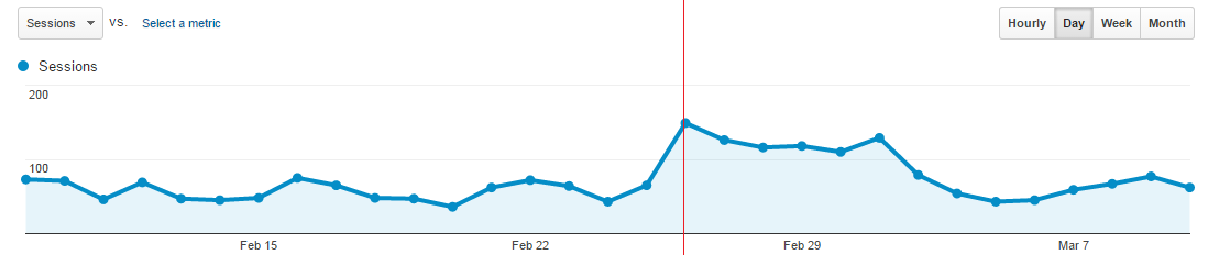 WordPress Permalink SEO Traffic and Rankings Update